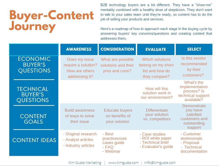 Content Journey grid