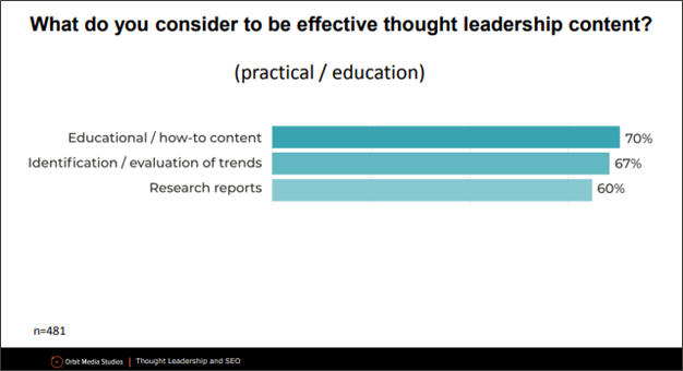 Thought leadership content survey question results.